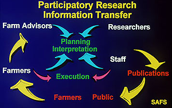Participatory Research Information Transfer Graphic